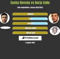 Eneko Boveda vs Borja Valle h2h player stats