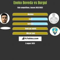 Eneko Boveda vs Burgui h2h player stats