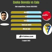 Eneko Boveda vs Cala h2h player stats