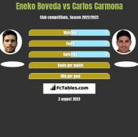 Eneko Boveda vs Carlos Carmona h2h player stats
