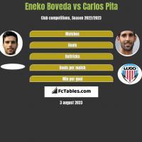 Eneko Boveda vs Carlos Pita h2h player stats