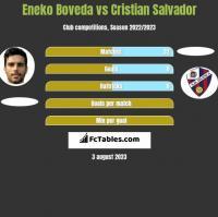 Eneko Boveda vs Cristian Salvador h2h player stats