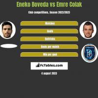 Eneko Boveda vs Emre Colak h2h player stats
