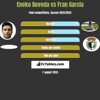 Eneko Boveda vs Fran Garcia h2h player stats