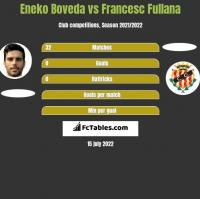 Eneko Boveda vs Francesc Fullana h2h player stats