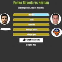 Eneko Boveda vs Hernan h2h player stats