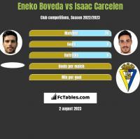 Eneko Boveda vs Isaac Carcelen h2h player stats