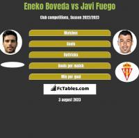 Eneko Boveda vs Javi Fuego h2h player stats