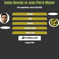 Eneko Boveda vs Jean-Pierre Rhyner h2h player stats