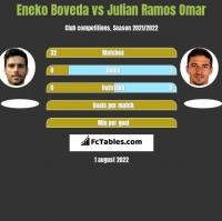 Eneko Boveda vs Julian Ramos Omar h2h player stats