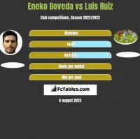 Eneko Boveda vs Luis Ruiz h2h player stats