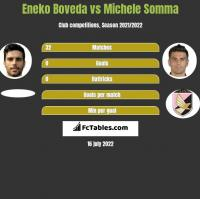 Eneko Boveda vs Michele Somma h2h player stats