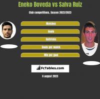 Eneko Boveda vs Salva Ruiz h2h player stats