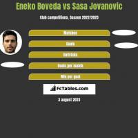 Eneko Boveda vs Sasa Jovanovic h2h player stats