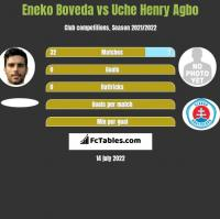 Eneko Boveda vs Uche Henry Agbo h2h player stats