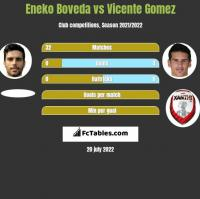Eneko Boveda vs Vicente Gomez h2h player stats