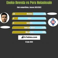 Eneko Boveda vs Peru Nolaskoain h2h player stats
