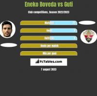 Eneko Boveda vs Guti h2h player stats