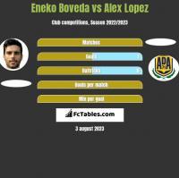 Eneko Boveda vs Alex Lopez h2h player stats