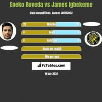 Eneko Boveda vs James Igbekeme h2h player stats