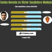 Eneko Boveda vs Victor Carpintero Mollejo h2h player stats