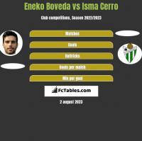 Eneko Boveda vs Isma Cerro h2h player stats