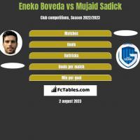 Eneko Boveda vs Mujaid Sadick h2h player stats