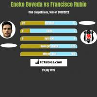 Eneko Boveda vs Francisco Rubio h2h player stats