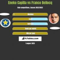 Eneko Capilla vs Franco Bellocq h2h player stats