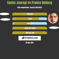 Eneko Juaregi vs Franco Bellocq h2h player stats