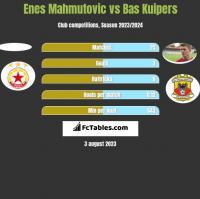 Enes Mahmutovic vs Bas Kuipers h2h player stats