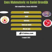 Enes Mahmutovic vs Daniel Breedijk h2h player stats