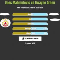 Enes Mahmutovic vs Dwayne Green h2h player stats