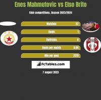 Enes Mahmutovic vs Elso Brito h2h player stats