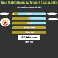 Enes Mahmutović vs Jewhen Opanasenko h2h player stats