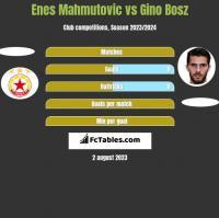 Enes Mahmutovic vs Gino Bosz h2h player stats