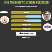 Enes Mahmutovic vs Henk Dijkhuizen h2h player stats