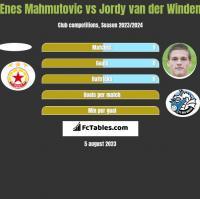 Enes Mahmutovic vs Jordy van der Winden h2h player stats