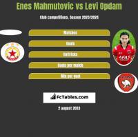 Enes Mahmutović vs Levi Opdam h2h player stats