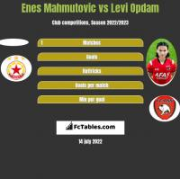 Enes Mahmutovic vs Levi Opdam h2h player stats