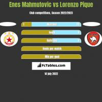 Enes Mahmutović vs Lorenzo Pique h2h player stats