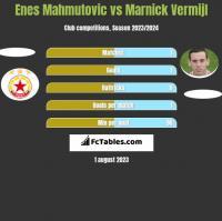 Enes Mahmutovic vs Marnick Vermijl h2h player stats