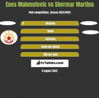 Enes Mahmutovic vs Shermar Martina h2h player stats