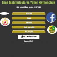 Enes Mahmutović vs Yehor Klymenchuk h2h player stats