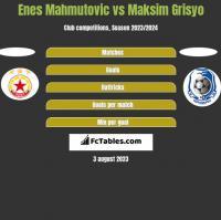 Enes Mahmutović vs Maksim Grisyo h2h player stats