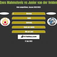 Enes Mahmutovic vs Junior van der Velden h2h player stats