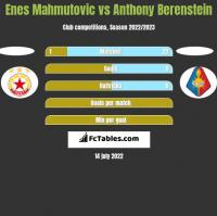 Enes Mahmutovic vs Anthony Berenstein h2h player stats