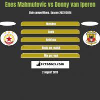 Enes Mahmutovic vs Donny van Iperen h2h player stats