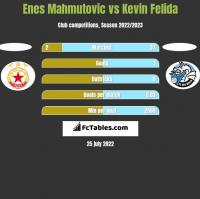 Enes Mahmutovic vs Kevin Felida h2h player stats