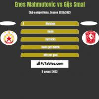 Enes Mahmutovic vs Gijs Smal h2h player stats